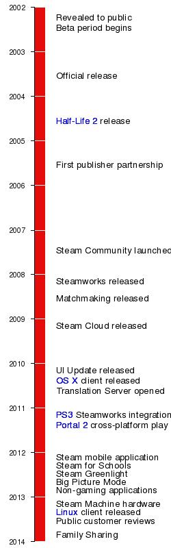 Steam | SteamWiki | FANDOM powered by Wikia