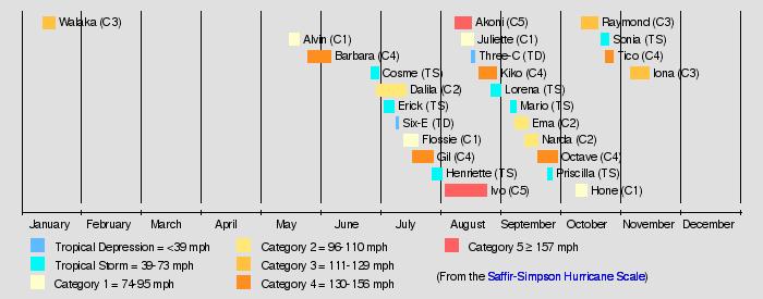2019 Pacific hurricane season (Sass's version