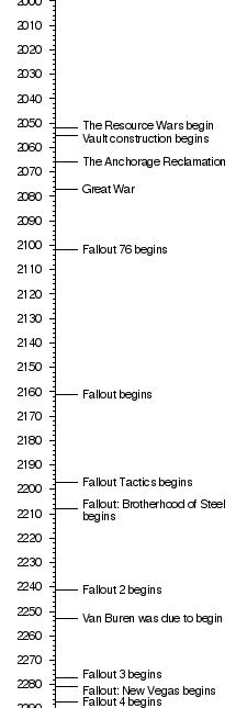 Timeline   Fallout Wiki   FANDOM powered by Wikia