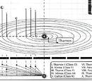 Tharnos system