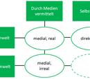 Gedächtnismodell von Winterhoff-Spurk