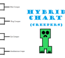 Hybrid Creepers
