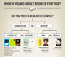 Asnow89/Which YA Book Should You Read Next