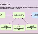 FrenchTouch/InfoboxBuilder, la manière simple et rapide de créer des infoboxes