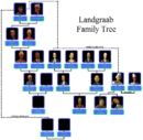 Possible Landgraab Family Tree.png