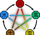 Samsara of the Five Elements