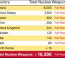 The World's Nuclear Weapon Stockpile / Arsenal