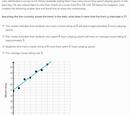 Interpreting slope and y-intercept of lines of best fit