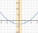 Increasing and decreasing intervals