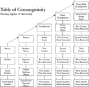512px-Table of Consanguinity showing degrees of relationship.png