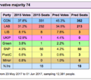 MattyMG13/Latest Polls - GE2017