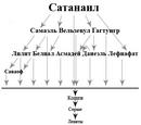 Тёмная иерархия