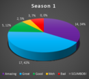 Lumoshi/Lumoshi's pie charts for each season
