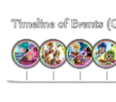 Timeline of Events (Global)
