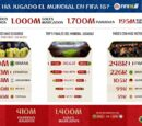 Moulderkurt.5/FIFA 18 pronostica el vencedor del Mundial de Fútbol por tercer año consecutivo