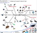 Jamintheinfinite/Creature Evolution Chart